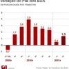 Governo diz que PIB dos EUA cresceu apenas 1,3% no 2º trimestre de 2011