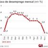 IBGE diz que taxa de desemprego cai para 5,2% no mês de novembro