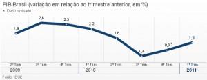 pib-brasil-1-trimestre-de-2011