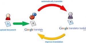 google translate toolkit