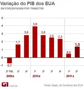 variacao-do-pib-dos-eua-g1
