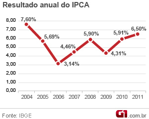 grafico-inflacao-2011